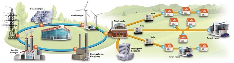 EE Smart Grid website